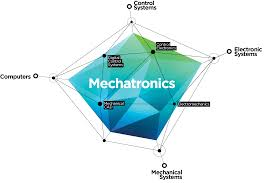 mechatronics a multidisciplinary approach william bolton