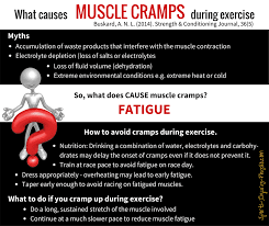 Muscle Spasms Versus Muscle Twitching by Muscle Cramps Causes During Exercise Treatment