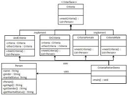 factory pattern in java with exle design patterns filter pattern