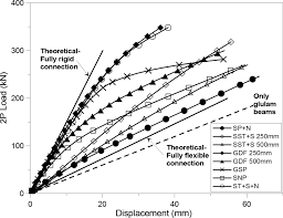 laboratory tests and numerical analyses of prefabricated timber