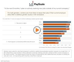 gender pay gap ratios stats and infographics payscale