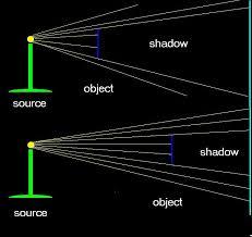 Physics Of Light The Physics Of Light Shadows