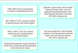 clinical experience performance in final examinations and