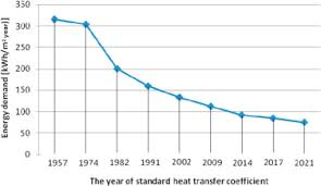 changes in heat transfer coefficients in poland and their impact