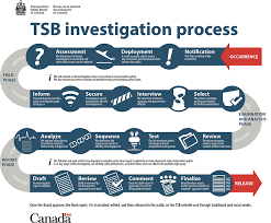 investigation process transportation safety board of canada