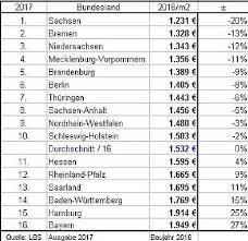 baukosten pro qm wohnfläche baupreisindex 2017 baupreisentwicklung wohn bürogebäude gewerbebau