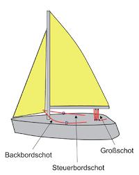 sheet sailing wikipedia
