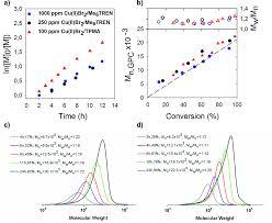improvement of the control over sara atrp of 2 diisopropylamino