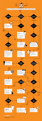 what last minute costume should you wear for halloween flowchart