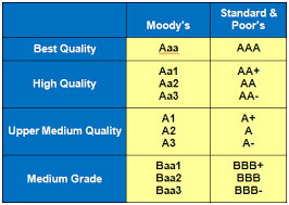 Credit Ratings Table by What Are You Doing About Your Bond Rating The Higher Ed Cio