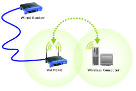 linksys official support connecting an access point to a wired