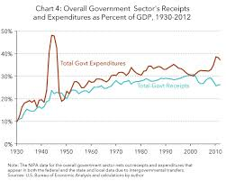 area code 202 us government a history of government taxing and spending in the united