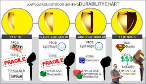 How To Choose Landscape Lighting Led Vs Halogen Landscape Lighting How To Choose The Right