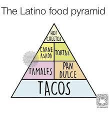25 best memes about latino food pyramid latino food pyramid