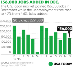 lexus jobs ny employers add 156 000 jobs in dec wage gains hit 7 year high