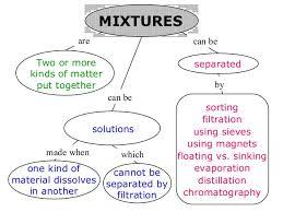 pcs science 7 mixtures u0026 solutions