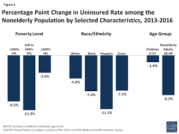 Getting Paid Under The Table Key Facts About The Uninsured Population The Henry J Kaiser