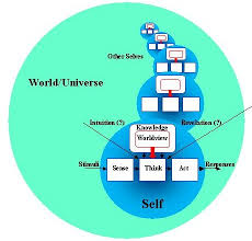 Define Selves - what is a worldview