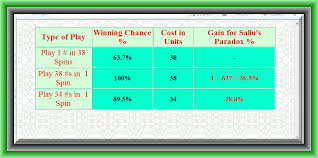 Counting Cards Blackjack How To Bet Best Of Blackjack Black Basic Strategy Links
