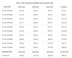 whole life insurance quotes plus term life insurance at age 16 and mortgage life insurance rates allstate