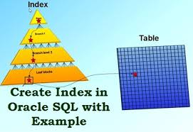 Create Table Oracle Sql How To Create Index In Oracle Sql With Example It Blogger Tips