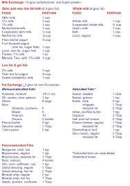 diabetic renal diet food list 28 images 25 best ideas about