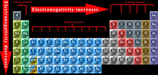modern periodic table of elements with atomic mass graduation of the properties of elements in the modern periodic