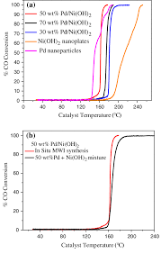 by p d a co catalytic oxidation by pd nanoparticles supported on ni oh 2