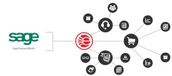 Learn How Ecommerce Works Businessworks Integration Ebridge Connections