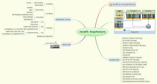 Map In Java Javaee Arquitectura Xmind Online Library
