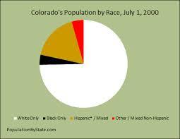 colorado population map colorado density map population trends graph for colorado vs