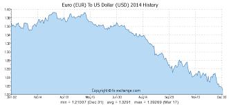 compare bureau de change exchange rates 20 eur eur to us dollar usd currency exchange today