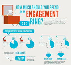 how much to spend on engagement rings how much to spend on an engagement ring andino jewellery