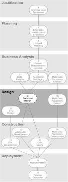database design tutorial videos chapter eight step 8 database design business intelligence