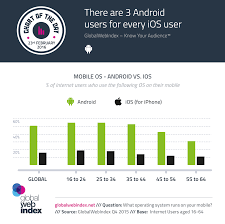 android users there are 3 android users for every ios user globalwebindex