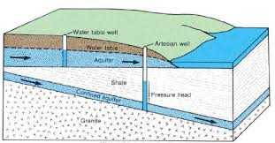 How To Drill A Water Well In Your Backyard Water Well Basics Learn Which Well Type Is Best For You
