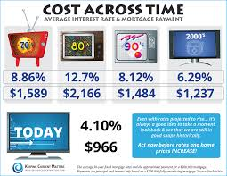 Refinance Mortgage Rates Atlanta Ga Cost Across Time Infographic Average Real Estate And
