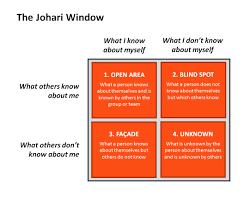 What Is The Blind Spot The Johari Window Andy Eklund
