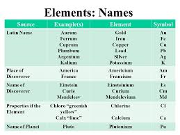 5th Element Periodic Table Latin Names Of Elements In Periodic Table Periodic Tables
