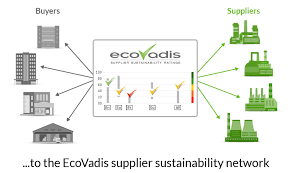 ecovadis supplier sustainability ratings