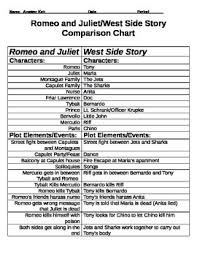 and juliet west side story comparison chart and essay activity