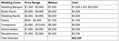 wedding expenses wedding costs expenses how to create a budget