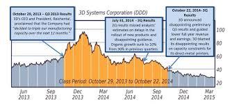 investors seek class action lawsuit against 3d systems for weak