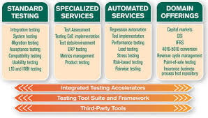Syntel Service Desk Testing Center Of Excellence Service Provider From Mumbai