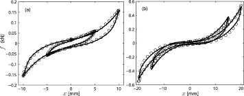 hysteresis of multiconfiguration assemblies of nitinol and steel