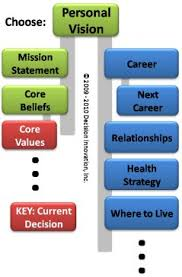 personal core values