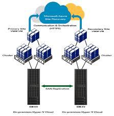 target disaster recovery plan used on black friday 2013 storage isv blog storage isv