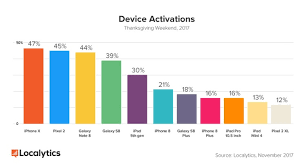 and the device winners of thanksgiving 2017 are localytics