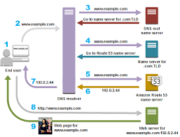 How Dns Works by What Is Dns Introduction To Dns Amazon Route 53