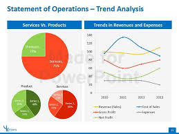 financial analysis powerpoint presentation template financial